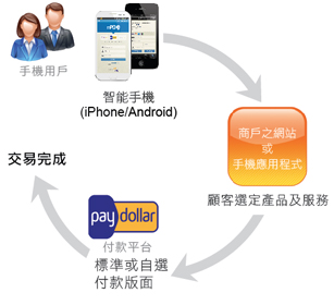 AsiaPay Mobile Payment Service Overview